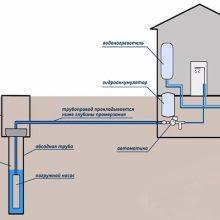 Водосточные системы с обогревом